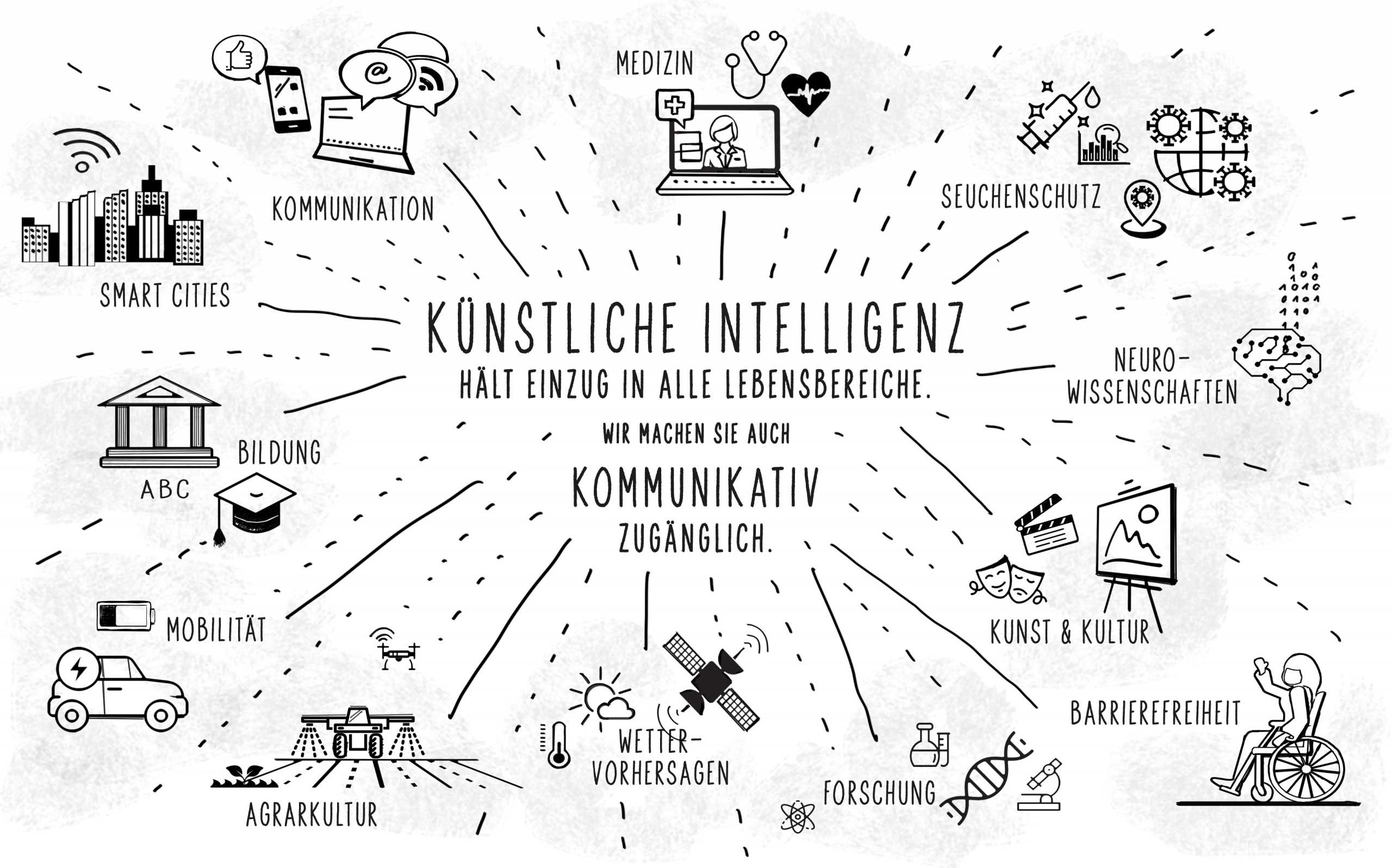 Künstliche Intelligenz im Alltag